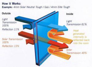 عوامل تأثیرگذار در رنگ شیشه دوجداره جهت پنجره UPVC